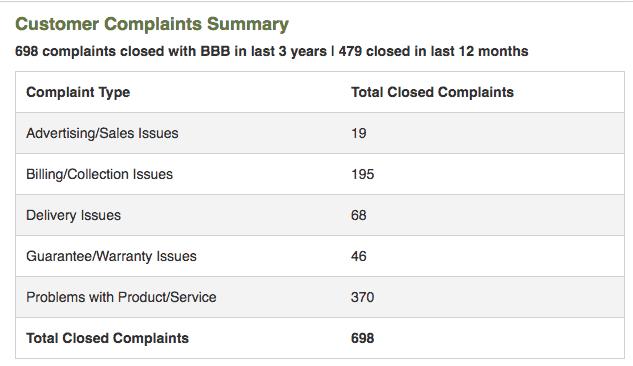 Plexus Slim BBB complaints