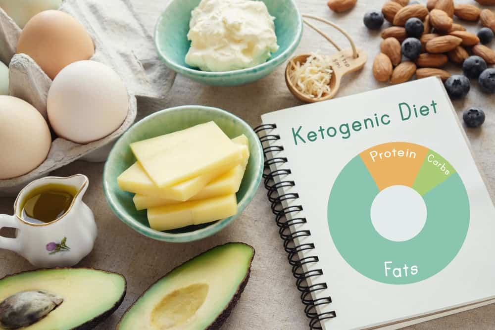 The Best Ketogenic Diet - About The Diet